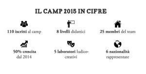 Il camp 2015 in cifre