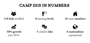 Camp 2015 in numbers